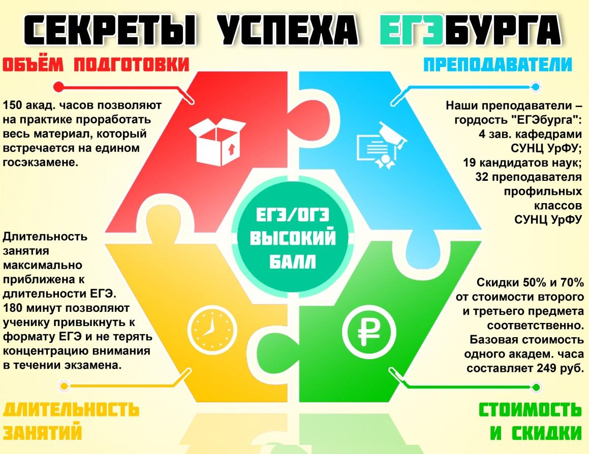 1 февраля в России закончилась регистрация на ЕГЭ-2019