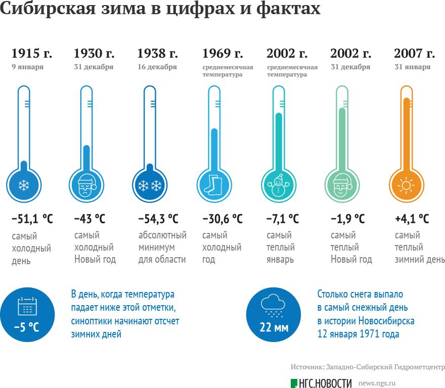 Сибирская зима в цифрах и фактах