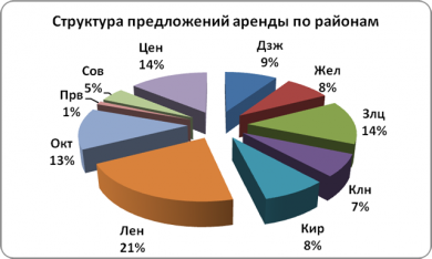 Данные по аналитике рынка аренды