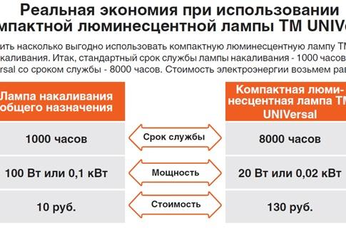 В стоимость киловатт новосибирск час успешно экзамены сдать как час классный